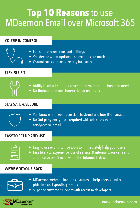 Infographic: Top 10 Reasons to use MDaemon Email over Microsoft 365