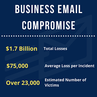 Business Email Compromise Statistics