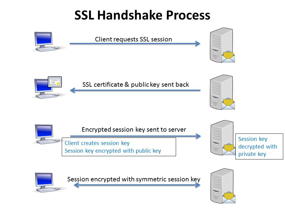 How SSL & TLS work