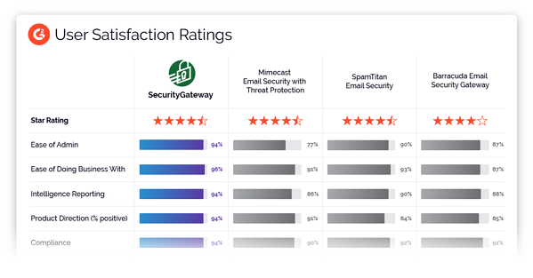 Security Gateway Outperforms Top Competitors